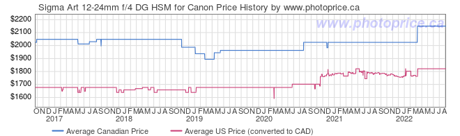 Price History Graph for Sigma Art 12-24mm f/4 DG HSM for Canon