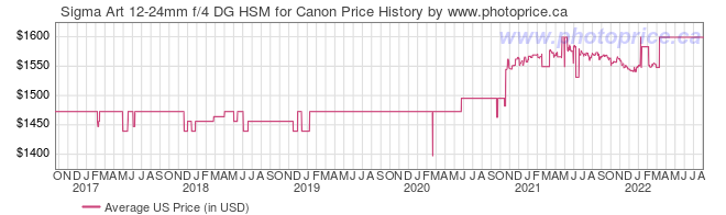 US Price History Graph for Sigma Art 12-24mm f/4 DG HSM for Canon
