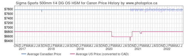 Price History Graph for Sigma Sports 500mm f/4 DG OS HSM for Canon