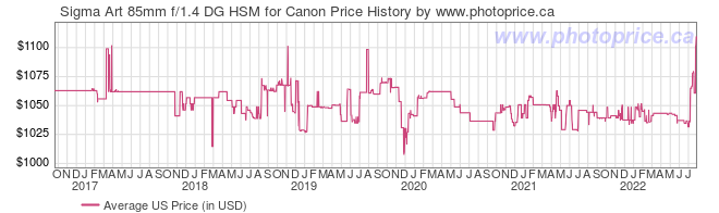 US Price History Graph for Sigma Art 85mm f/1.4 DG HSM for Canon