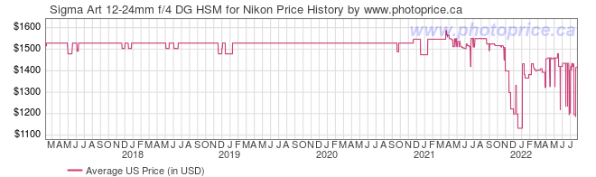 US Price History Graph for Sigma Art 12-24mm f/4 DG HSM for Nikon