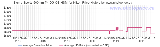 Price History Graph for Sigma Sports 500mm f/4 DG OS HSM for Nikon