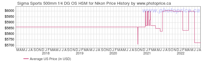 US Price History Graph for Sigma Sports 500mm f/4 DG OS HSM for Nikon