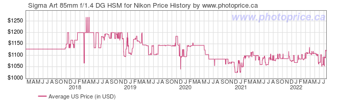 US Price History Graph for Sigma Art 85mm f/1.4 DG HSM for Nikon