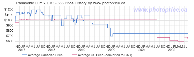 Price History Graph for Panasonic Lumix DMC-G85