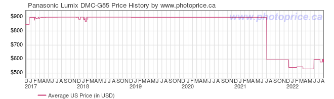 US Price History Graph for Panasonic Lumix DMC-G85