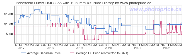 Price History Graph for Panasonic Lumix DMC-G85 with 12-60mm Kit