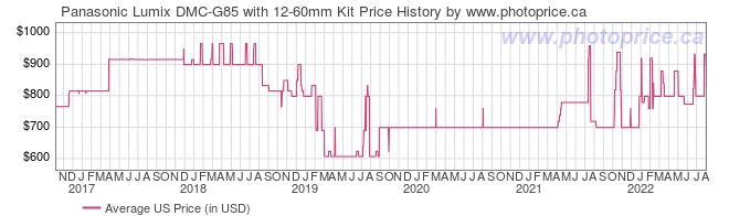 US Price History Graph for Panasonic Lumix DMC-G85 with 12-60mm Kit