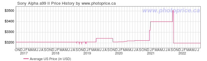 US Price History Graph for Sony Alpha a99 II