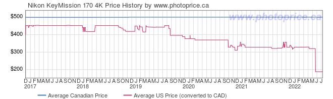 Price History Graph for Nikon KeyMission 170 4K