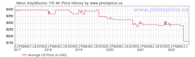 US Price History Graph for Nikon KeyMission 170 4K