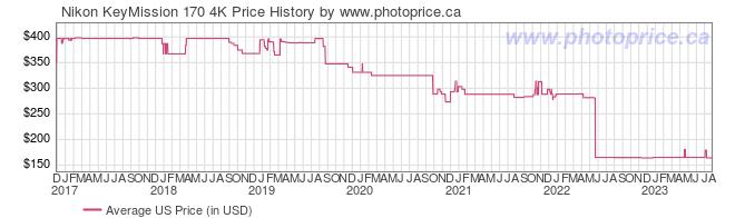 US Price History Graph for Nikon KeyMission 170 4K