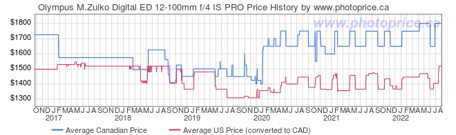 Price History Graph for Olympus M.Zuiko Digital ED 12-100mm f/4 IS PRO