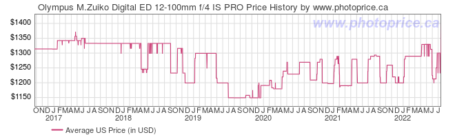 US Price History Graph for Olympus M.Zuiko Digital ED 12-100mm f/4 IS PRO