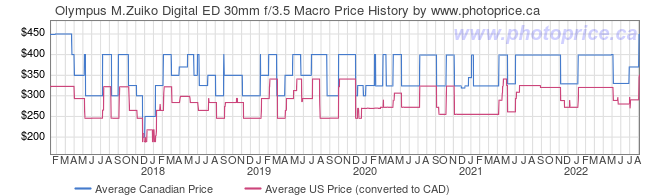 Price History Graph for Olympus M.Zuiko Digital ED 30mm f/3.5 Macro