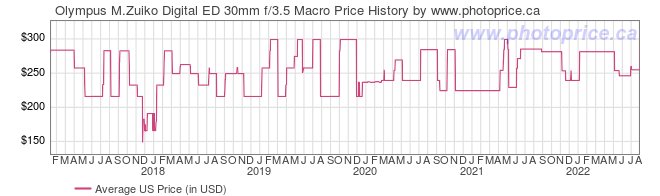 US Price History Graph for Olympus M.Zuiko Digital ED 30mm f/3.5 Macro