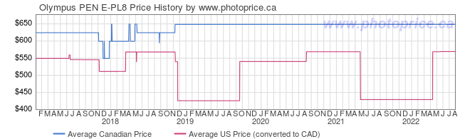 Price History Graph for Olympus PEN E-PL8