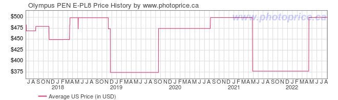 US Price History Graph for Olympus PEN E-PL8