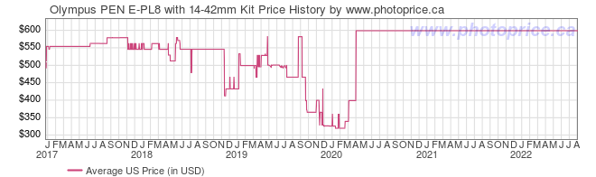US Price History Graph for Olympus PEN E-PL8 with 14-42mm Kit