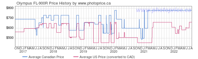 Price History Graph for Olympus FL-900R