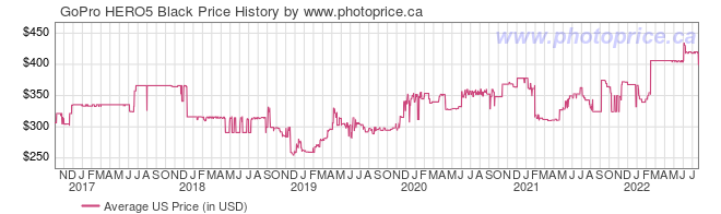 US Price History Graph for GoPro HERO5 Black