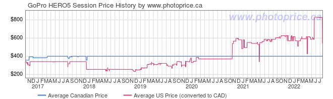 Price History Graph for GoPro HERO5 Session
