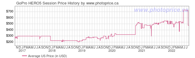 US Price History Graph for GoPro HERO5 Session