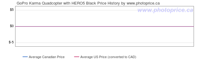 Price History Graph for GoPro Karma Quadcopter with HERO5 Black