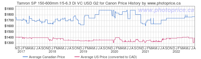Price History Graph for Tamron SP 150-600mm f/5-6.3 Di VC USD G2 for Canon