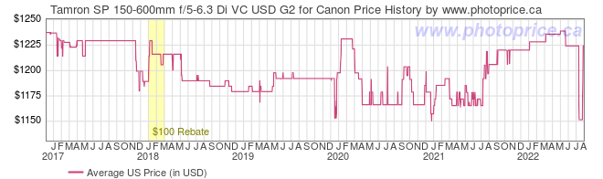 US Price History Graph for Tamron SP 150-600mm f/5-6.3 Di VC USD G2 for Canon
