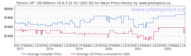 Price History Graph for Tamron SP 150-600mm f/5-6.3 Di VC USD G2 for Nikon