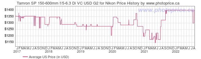 US Price History Graph for Tamron SP 150-600mm f/5-6.3 Di VC USD G2 for Nikon