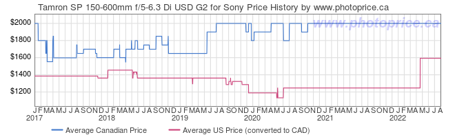 Price History Graph for Tamron SP 150-600mm f/5-6.3 Di USD G2 for Sony