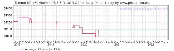 US Price History Graph for Tamron SP 150-600mm f/5-6.3 Di USD G2 for Sony