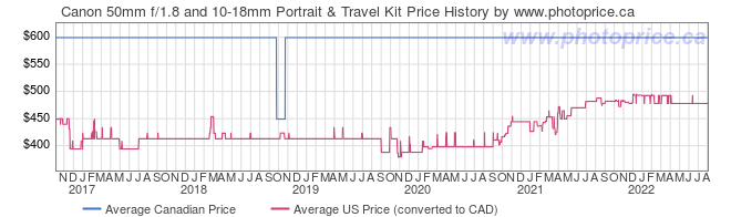 Price History Graph for Canon 50mm f/1.8 and 10-18mm Portrait & Travel Kit