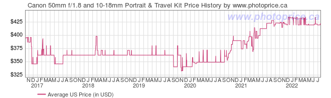 US Price History Graph for Canon 50mm f/1.8 and 10-18mm Portrait & Travel Kit