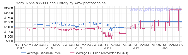 Price History Graph for Sony Alpha a6500