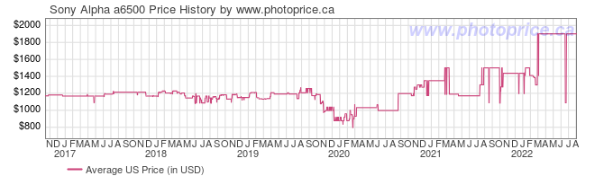 US Price History Graph for Sony Alpha a6500