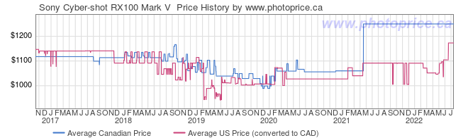 Price History Graph for Sony Cyber-shot RX100 Mark V