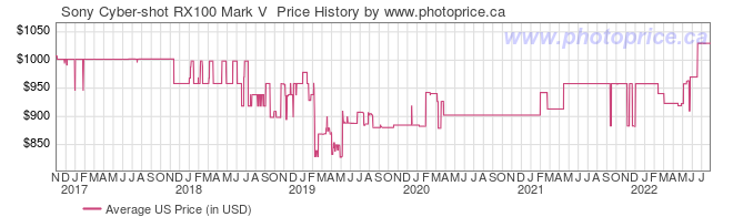US Price History Graph for Sony Cyber-shot RX100 Mark V