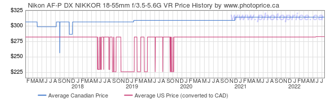 Price History Graph for Nikon AF-P DX NIKKOR 18-55mm f/3.5-5.6G VR