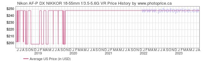 US Price History Graph for Nikon AF-P DX NIKKOR 18-55mm f/3.5-5.6G VR