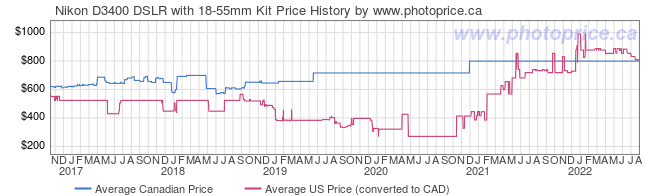 Price History Graph for Nikon D3400 DSLR with 18-55mm Kit