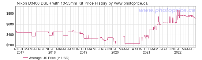 US Price History Graph for Nikon D3400 DSLR with 18-55mm Kit