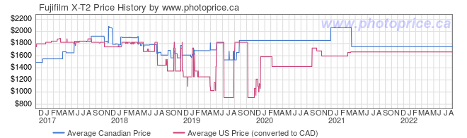 Price History Graph for Fujifilm X-T2