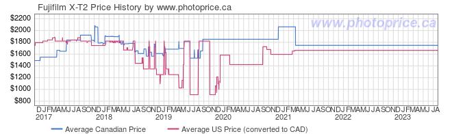 Price History Graph for Fujifilm X-T2