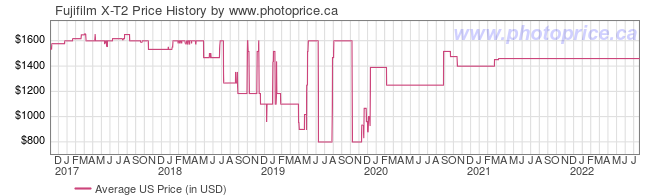 US Price History Graph for Fujifilm X-T2