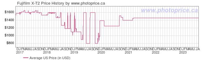 US Price History Graph for Fujifilm X-T2