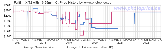 Price History Graph for Fujifilm X-T2 with 18-55mm Kit