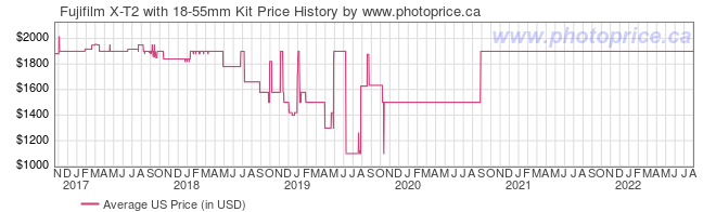 US Price History Graph for Fujifilm X-T2 with 18-55mm Kit